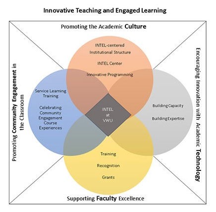 Center for Innovative Teaching and Engaged Learning (INTEL)